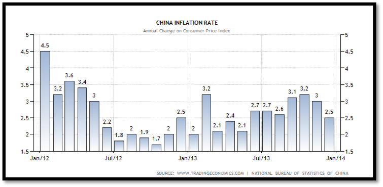 China's Inflation Rate 2006-13