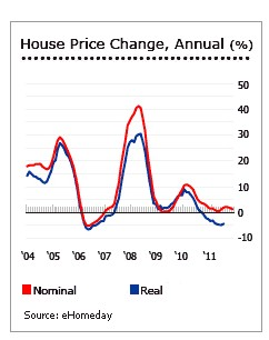 Home Price Change