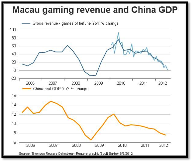 Macau's gaming  revenue vs. China GDP