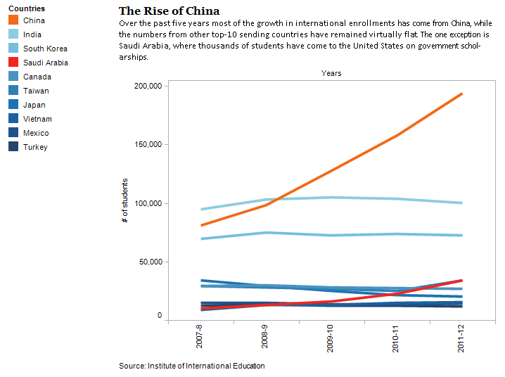 Rise-of-Chinese-International-Students