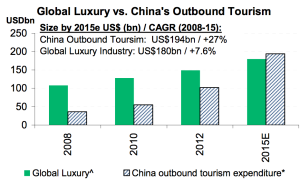 china-tourism-luxury-versus-global-luxury