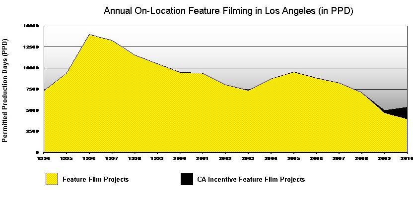 film-stats-chart-011111