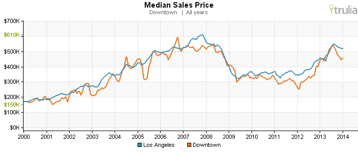 Median Sales Prices are steadily rising as the economy recovers and Downtown becomes more popular