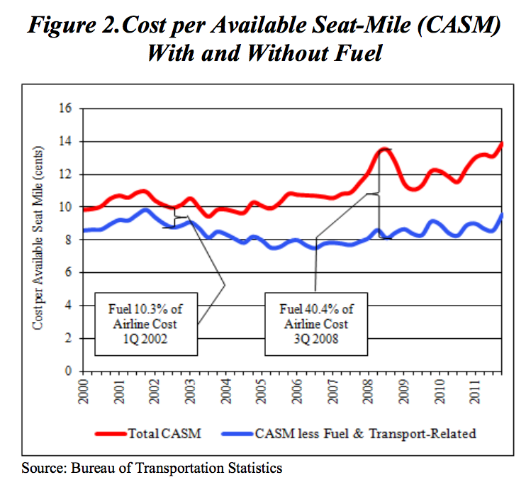 Figure III: Cost Per Available Seat Mile was maintained with exception of raised fuel costs