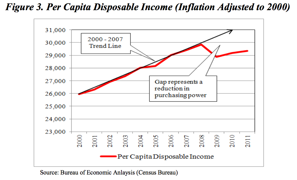 Figure II: Per capita disposable income reduced demand for air travel