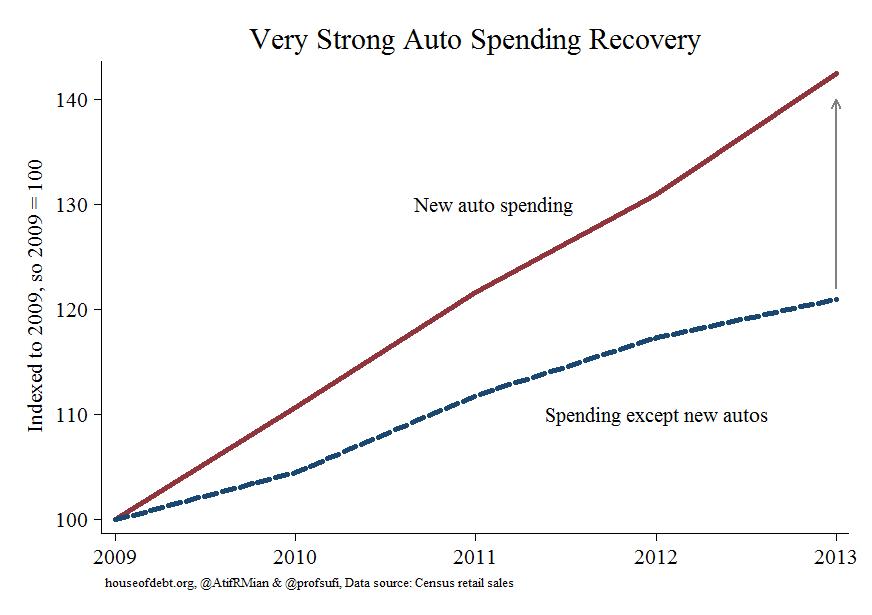 auto leads spending