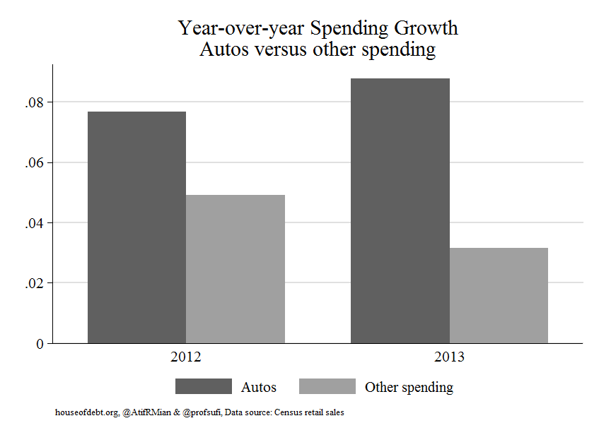 auto spending 12-13