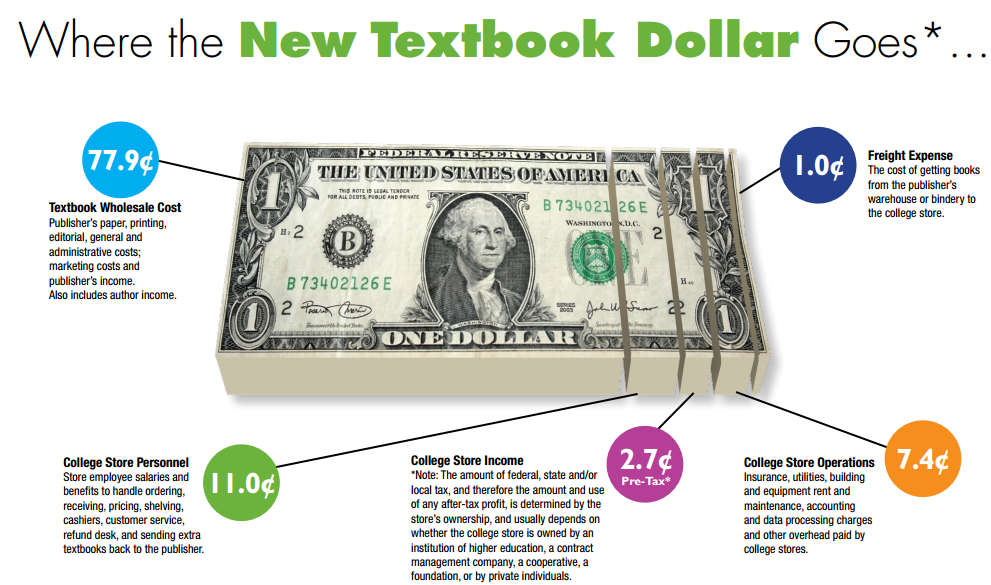 rising cost of college textbooks essay A college degree is needed to compete in the workplace but the sticker shock that comes when realizing how much college is going to cost, students upport from tax payers declines therefore, tuition revenue must increase to compensate for the lack sorry, but full essay samples are available.