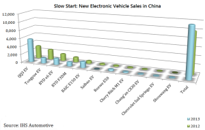 EV-Sales-in-China1