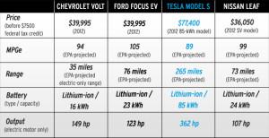 Tesla-Model-S-chart2