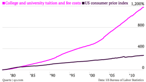 After a huge surge in tuition prices over the last 30 years, higher education costs are slowing very slightly (Quartz)