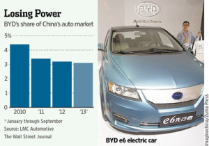 losing power in China market-BYD