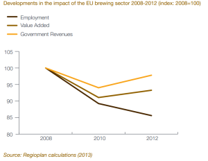 Developments in the Impact of the EU brewing sector 2008-2012