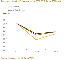 Developments in the EU brewing sector 2008-2012