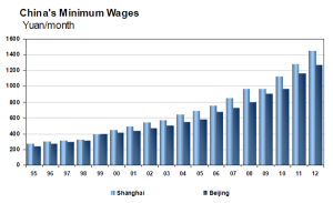 China's Minimum Wages in Shanghai and Beijing