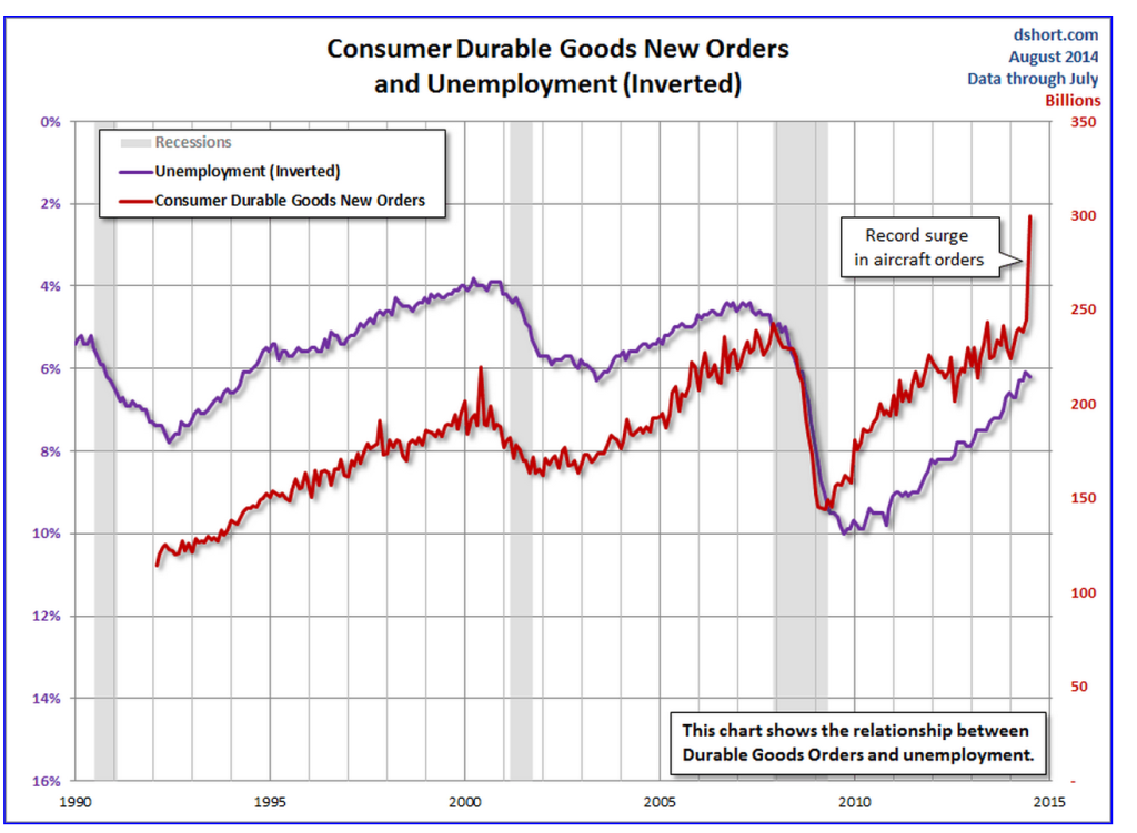Consumer Durable Goods New Orders and Unemployment (Inverted)