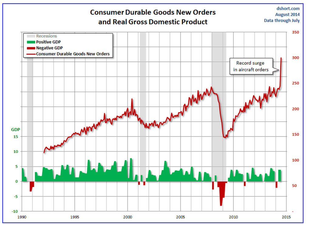Consumer Durable Goods New Orders and Real Gross Domestic Product