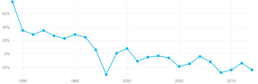 The Big Mac Index for South Korea