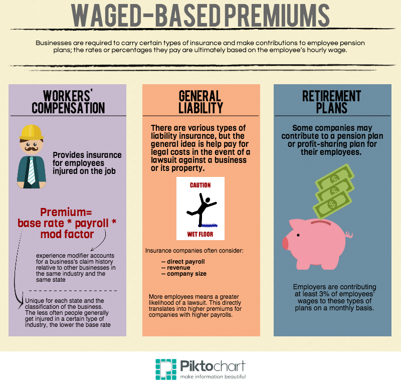 Wage-Based Premiums