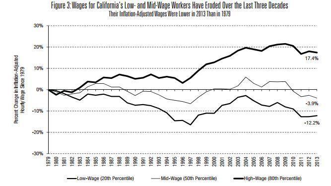la-fi-economic-recovery-wages-20140829-002
