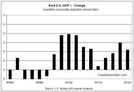 USGDPchange2008-2012