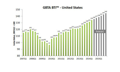 U.S. Business Travel Industry Spends $72.8 Billion in Q2 - GBTA Reports