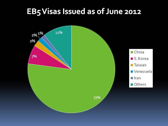 EB5 Visa Stats 6-2012