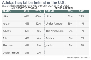 Nike is crushing Adidas in US