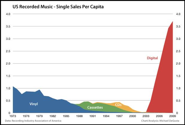 the cause of the decrease in record sales in the music business Sharing caused a decrease in physical sales but a modest increase in digital sales, suggesting he added, but the results can also inform business and policy decisions in the market for music such as the recording industry association of america (riaa) and the international federation of the.