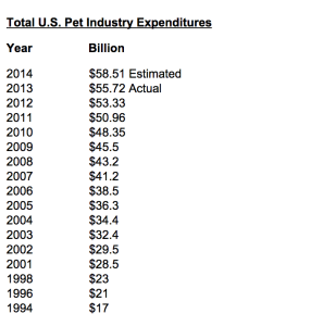 Total U.S. Pet Industry Expenditures