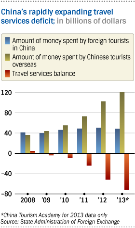 ChinaTravelServicesDeficit