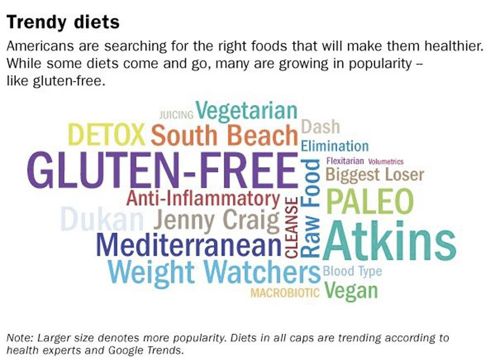 Diet_Wordcloud_0