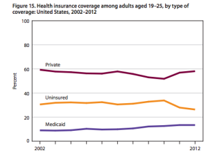 Healthcare insurance coverage adults