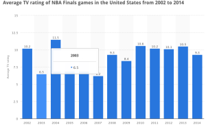 NBA ratings dropped five percent last season -- and the Finals were no different