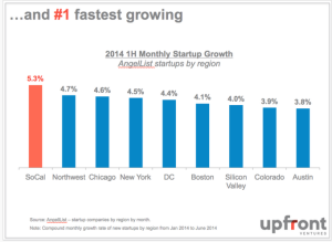 LA is the fastest growing startup market