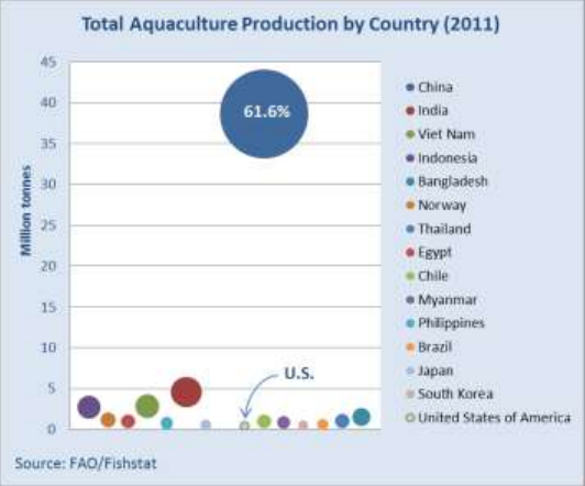 Total Aquaculture Production by Country 2011