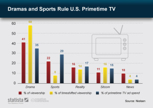 Sports are one of the last effective spots for TV advertisers to bet on