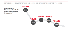 fewer brands going generic future