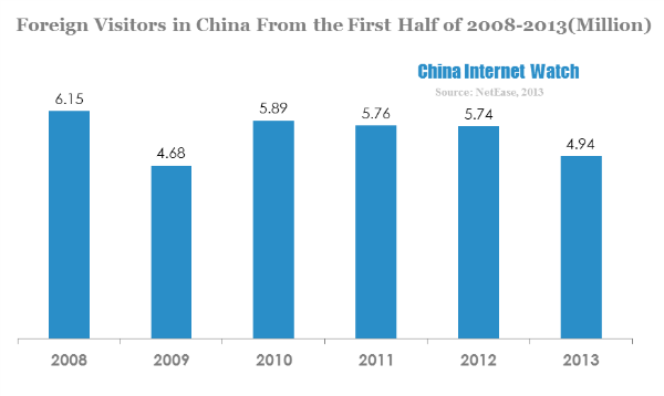 foreign-visitors-in-china-from-the-first-half-of-2008-2013million