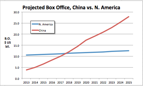 projected-b-o-china-vs-n-am-thru-20251