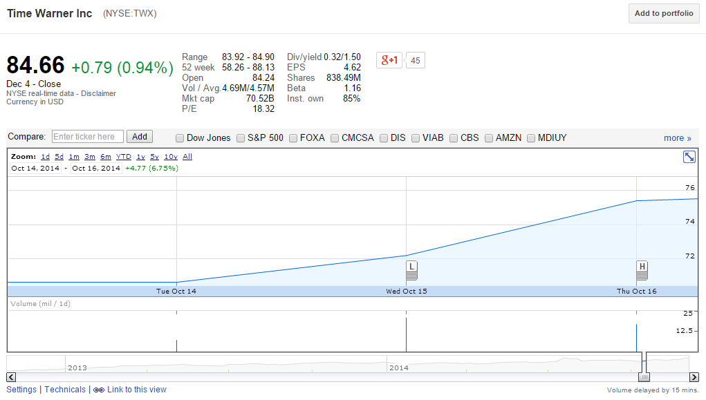 TWX stock soared 8.7% in just over 30 minutes