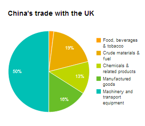China_trade_UK