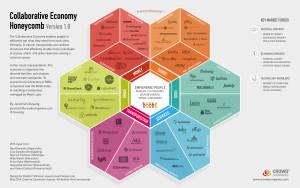 collab economy