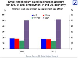 small biz growth