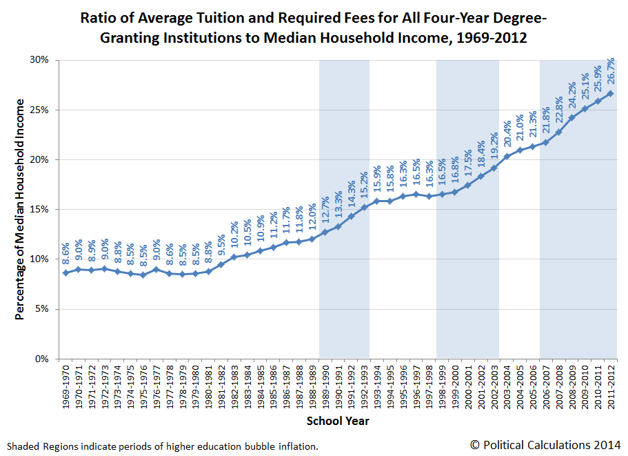 a-1-ratio-average-tuition-and-required-fees-for-all-four-year-degree-granting-institutions-to-median-household-income-1969-2012