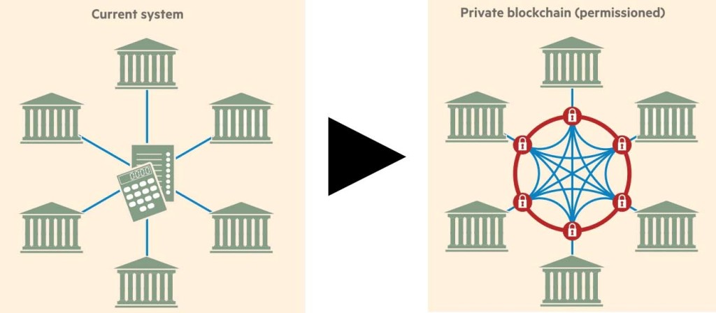 bank blockchain