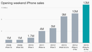150928102607-iphone-6s-opening-weekend-sales-780x439