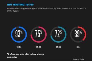 future-home-millennials
