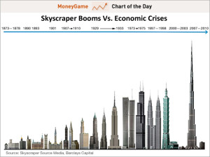 chart-skyscraper-booms-vs-economic-crises-jan-11-2012