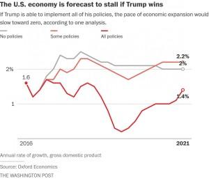 economic-forecast